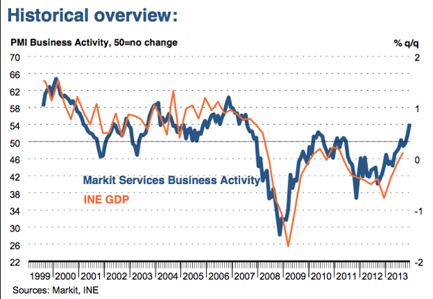 Service sector data shows mixed picture
