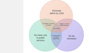 2015 Public spending dilemma