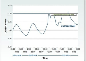 Chart showing tide readings for Chiswell, Dorset