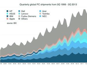 PC market shipments 1998-2013