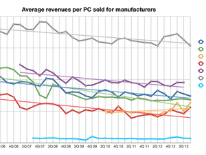 Average per-PC revenues for various PC manufacturers over time, with lines showing overall price trends