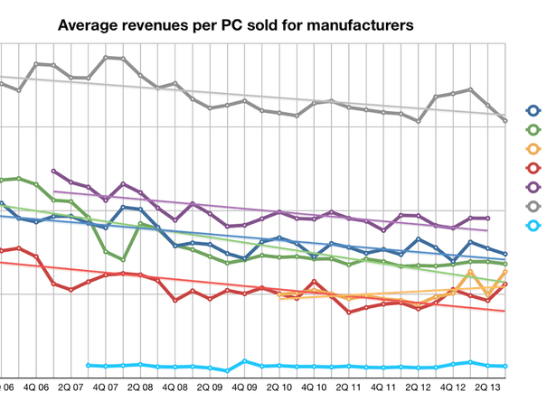 How the 'value trap' squeezes Windows PC makers' revenues and