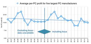 Per-PC profit for the largest PC manufacturers