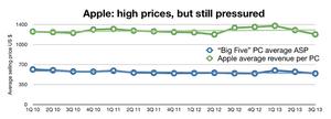 Apple v average PC selling price