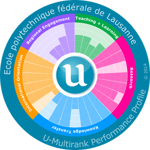 U-Multirank graphic