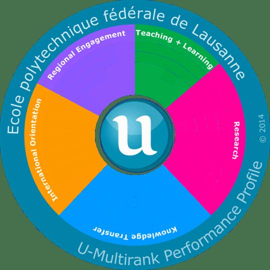 U-Multirank graphic