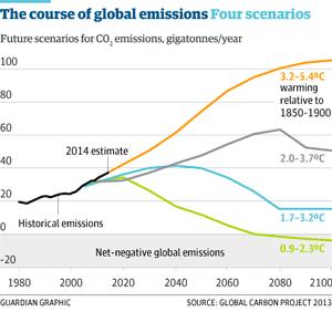 Emissions pathway