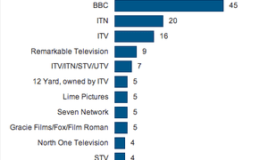 Number of shows made by biggest producers on five main UK terrestrial channels, 6pm-10pm, 22-28 September 2014