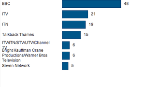 Number of shows made by biggest producers on five main UK terrestrial channels, 6pm-10pm, 20-26 September 2004
