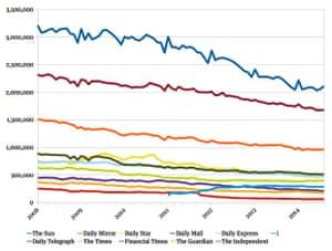 National daily newspaper circulation, 2008-14