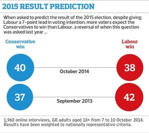 2015 result prediction conservatives labour poll