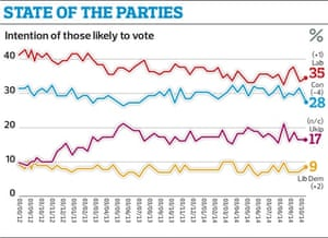 state of parties poll labour conservatives vote