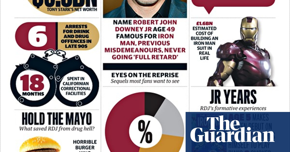 af7ef33799 Robert Downey Jr, everything you need to know - infographic | Film | The  Guardian