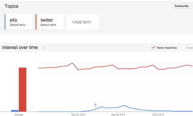 Comparative search volume for Ello and Twitter