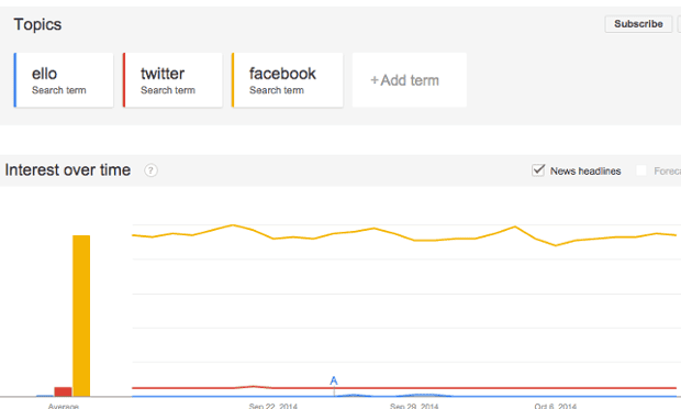 Search volume through Google for Ello, Twitter and Facebook