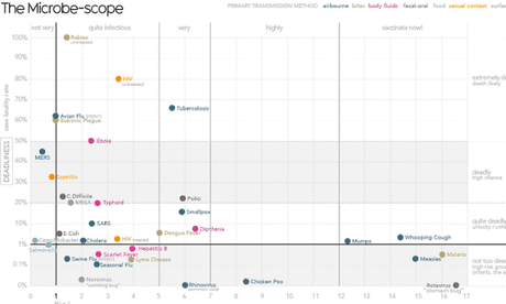 Visualised: how Ebola compares to other infectious diseases