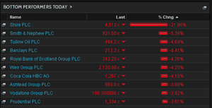 Biggest fallers on the FTSE 100, October 15 2014
