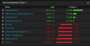 Biggest risers on the FTSE 100,, October 15 2014