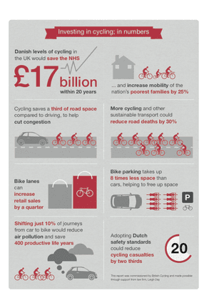 British Cycling infographic