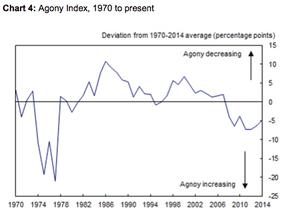 Andy Haldane's agony index