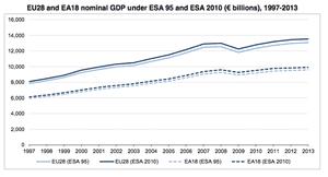 Eurostat GDP revisions