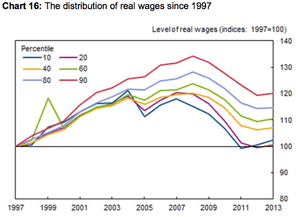 Andy Haldane chart on wages