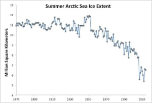 Average July through September Arctic sea ice extent 1870–2008 from the University of Illinois (Walsh & Chapman 2001 updated to 2008) and observational data from NSIDC for 2009–2014.