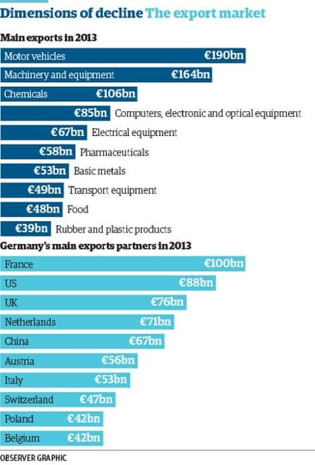 The export market.