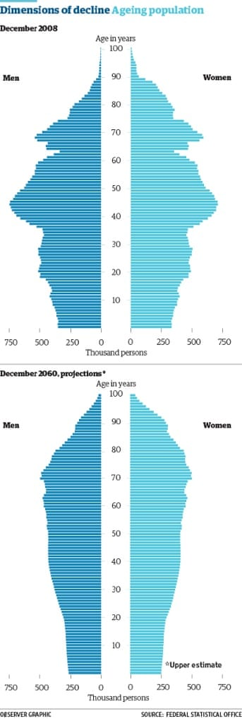 Ageing population.