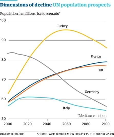 UN population prospects.