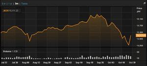 Nikkei, August-October 2014