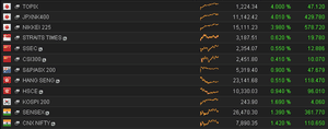 Asian stock markets, October 20 2014