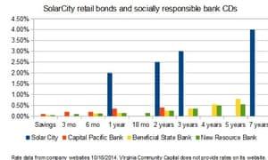 SolarCity bond v CD rates