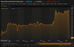 Monte dei Paschi share price