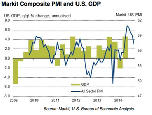 US service sector PMI, to October 2008