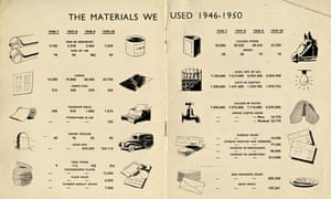 Materials used at the Manchester Guardian and Evening News Ltd, 1949-1950