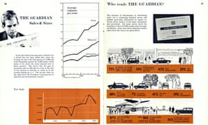 Who reads the Guardian? Pages from the Guardian working report 1964-65