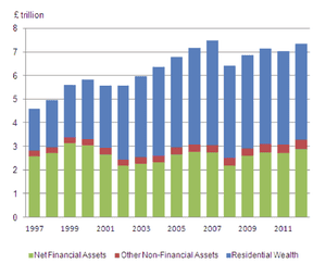 Real household wealth (2010 prices), 1997 - 2012