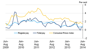 Average earnings and consumer prices annual growth rates