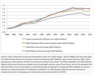 De-coupling of wages from productivity