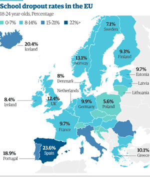 Spain has the highest school dropout rates in the EU