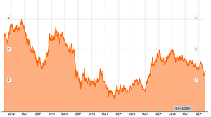 US government bond yields