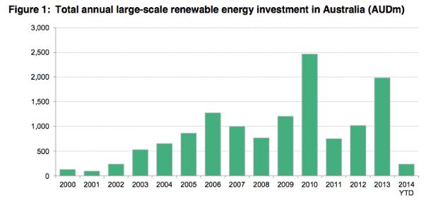Renewables investment Australia
