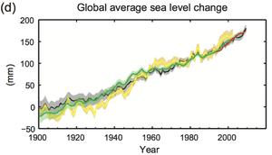Sea level rise - IPCC data