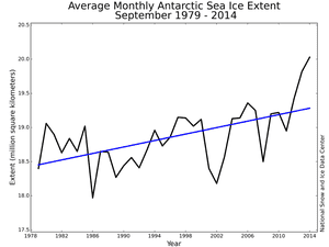 The growth of Antarctic sea ice has been observed since satellite records began in 1979.