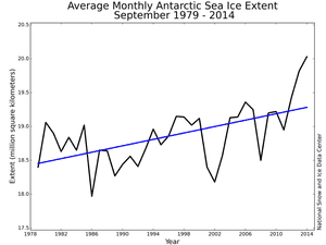 Why is Antarctic sea ice at record levels despite global
