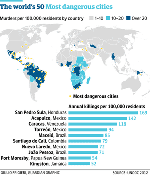The world's most dangerous cities