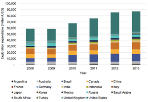 Oil and gas exploration expenditure in G20 countries (public and private)