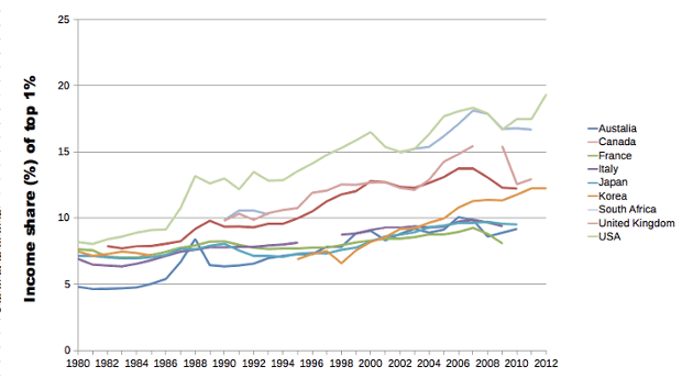 Income inequality in the G20