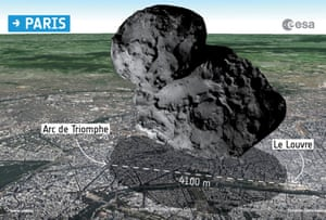 Illustration showing the 67P/Churyumov-Gerasimenko comet is shown to scale in comparison to the city of Paris